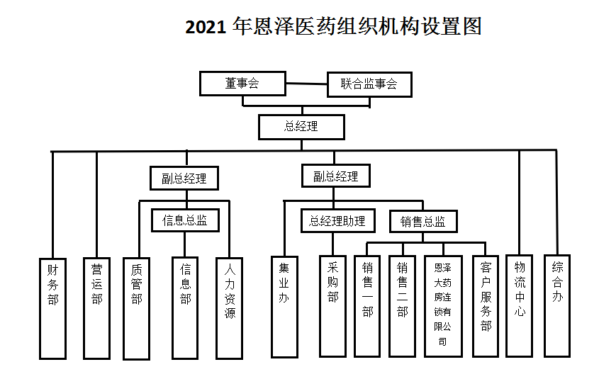 2021年组织架构图.png